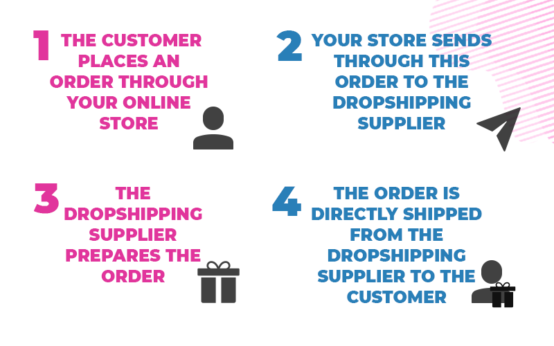 dropshipping steps